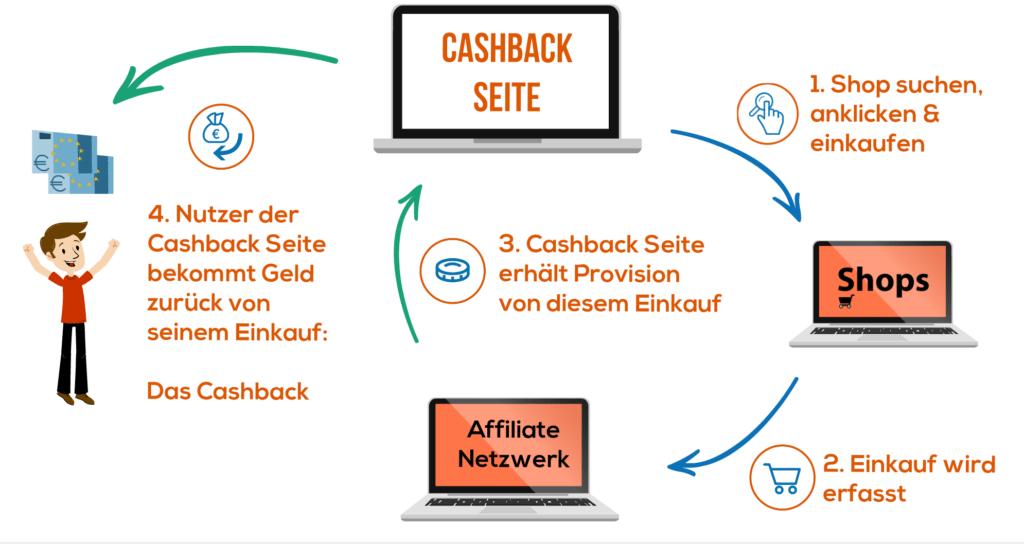 Was ist Cashback - Wie funktioniert Cashback